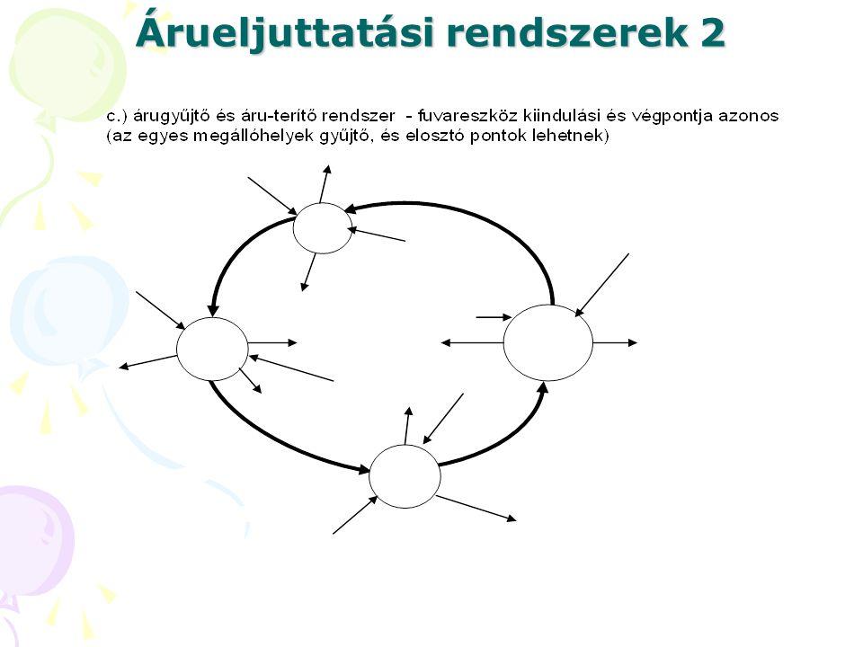 Árueljuttatási rendszerek 2