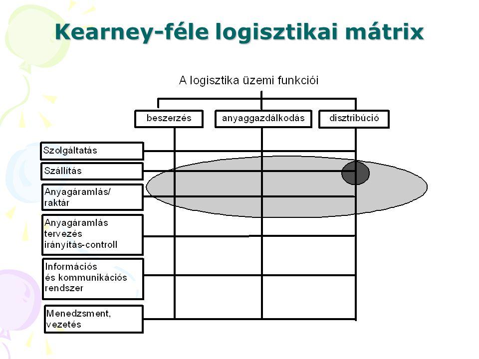 A gazdasági logisztika a.) szállításszervezést, szállítást és szállítmányozást jelent b.) áramlási folyamatok (alapanyagok, félkész-, késztermékek, energia, információ, és személyek) egyes rendszereken belüli és/vagy rendszerek közötti áramlásának tervezése, szabályozása, megvalósítása c.) a készletezés és a szállítás hatékony megszervezését jelenti A vállalatokon belül a mikrologisztikának általában három fő területét szokták megkülönböztetni (melyik nem illik ide): a)beszerzési b)metalogisztika c)termelési d)értékesítési (disztribúciós) A logisztika üzemi funkcióiként az alábbiakat szokták kiemelni (melyik hamis): a)beszerzés, b)szervezés c)anyaggazdálkodás, d)disztribúció.