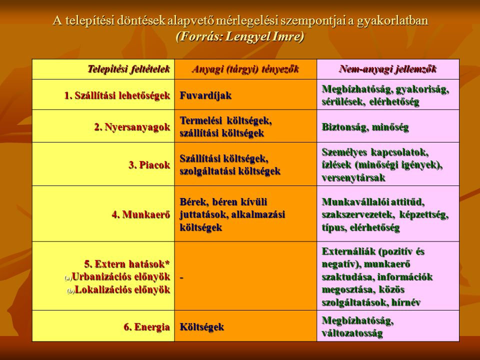 A telepítési döntések alapvető mérlegelési szempontjai a gyakorlatban (Forrás: Lengyel Imre) Telepítési feltételek Anyagi (tárgyi) tényezők Nem-anyagi jellemzők 1.