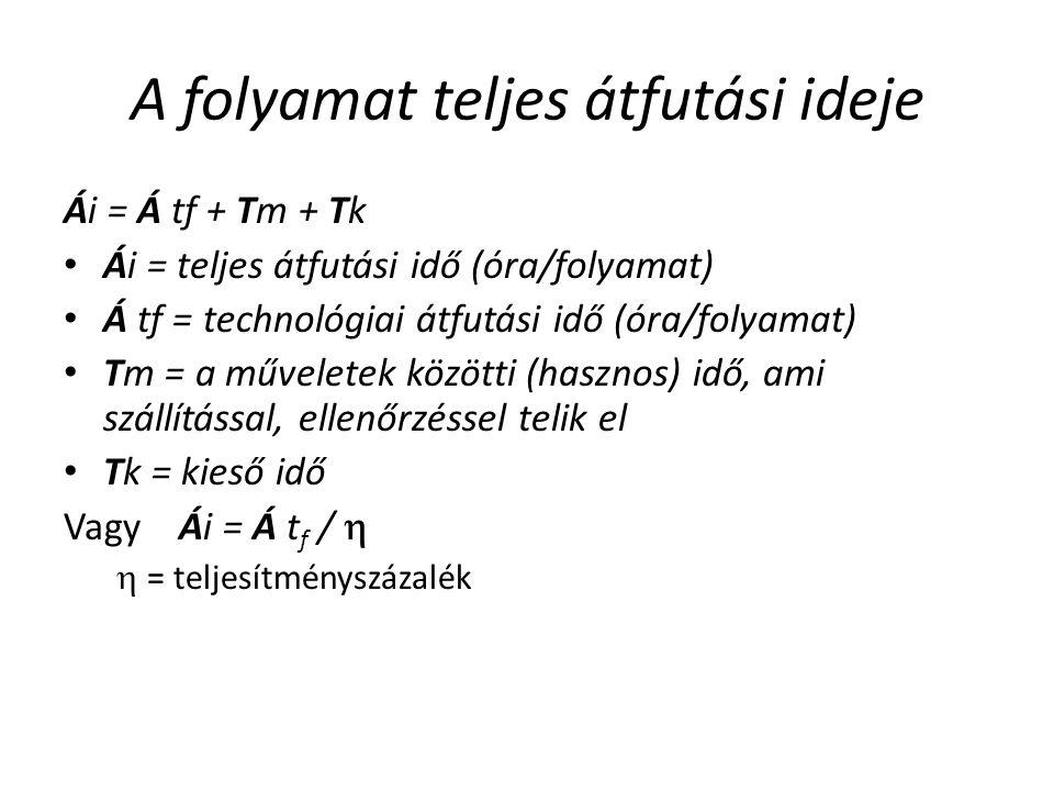 A folyamat teljes átfutási ideje Ái = Á tf + Tm + Tk Ái = teljes átfutási idő (óra/folyamat) Á tf = technológiai átfutási idő (óra/folyamat) Tm = a műveletek közötti (hasznos) idő, ami szállítással, ellenőrzéssel telik el Tk = kieső idő Vagy Ái = Á t f /   = teljesítményszázalék