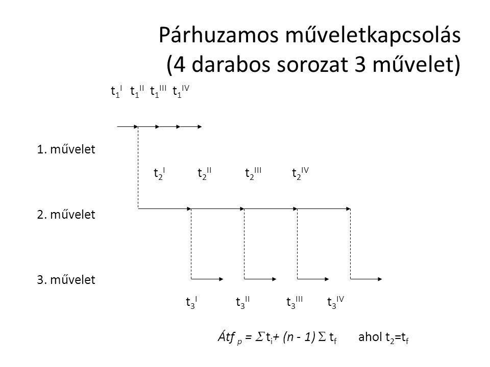 Párhuzamos műveletkapcsolás (4 darabos sorozat 3 művelet) t 1 I t 1 II t 1 III t 1 IV t 2 I t 2 II t 2 III t 2 IV t 3 I t 3 II t 3 III t 3 IV 1.