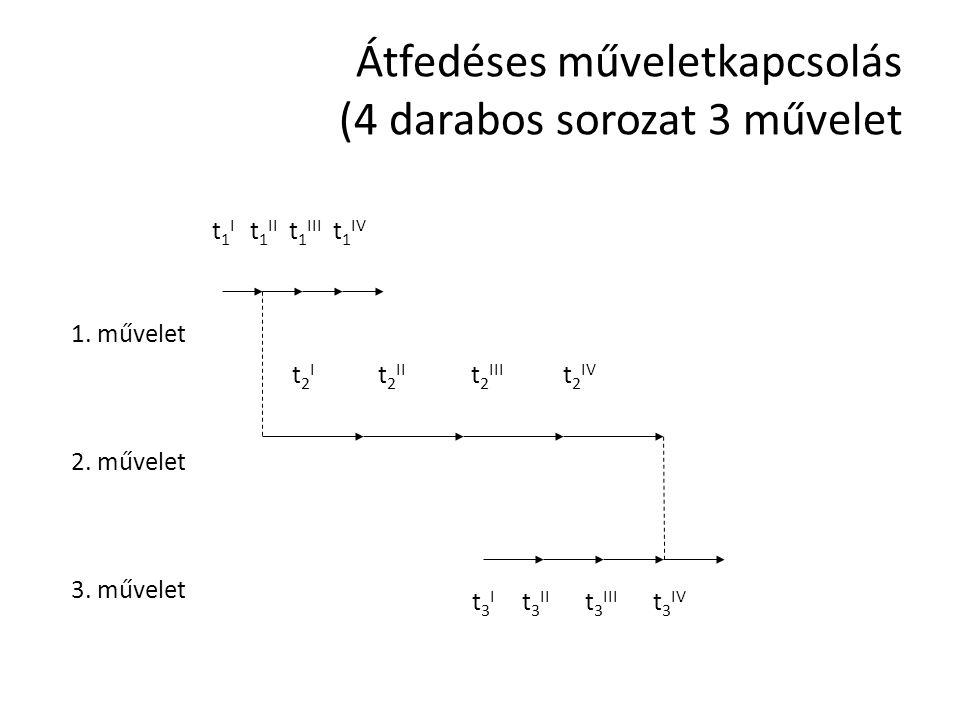 Átfedéses műveletkapcsolás (4 darabos sorozat 3 művelet t 1 I t 1 II t 1 III t 1 IV t 2 I t 2 II t 2 III t 2 IV t 3 I t 3 II t 3 III t 3 IV 1.