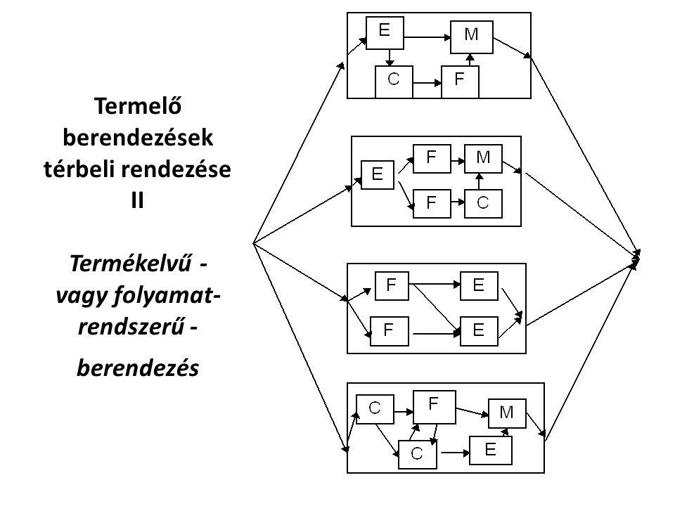 Termelő berendezések térbeli rendezése II Termékelvű - vagy folyamat- rendszerű - berendezés