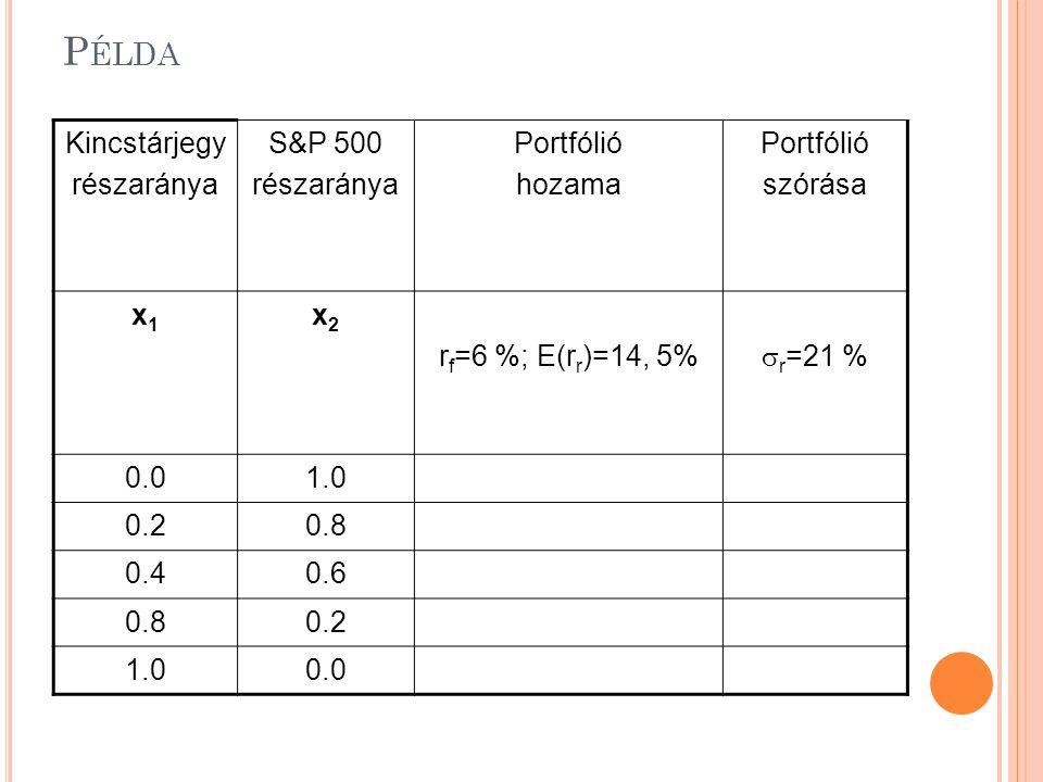 P ÉLDA Kincstárjegy részaránya S&P 500 részaránya Portfólió hozama Portfólió szórása x1x1 x2x2 r f =6 %; E(r r )=14, 5%  r =21 % 0.01.0 0.20.8 0.40.6