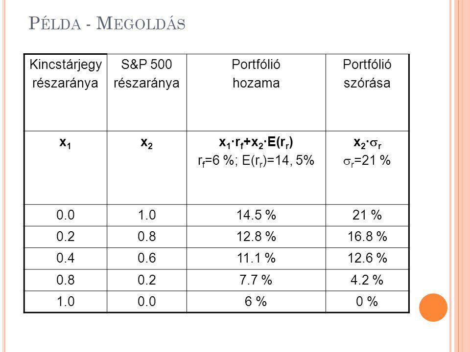 P ÉLDA - M EGOLDÁS Kincstárjegy részaránya S&P 500 részaránya Portfólió hozama Portfólió szórása x1x1 x2x2 x 1 ·r f +x 2 ·E(r r ) r f =6 %; E(r r )=14