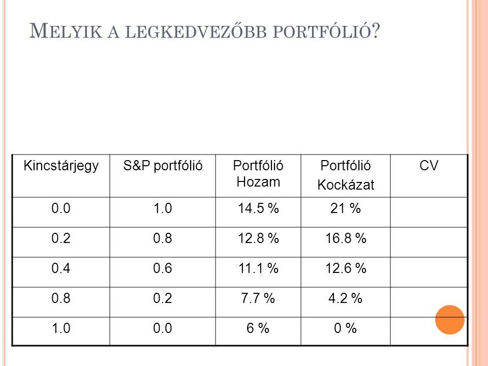 M ELYIK A LEGKEDVEZŐBB PORTFÓLIÓ ? KincstárjegyS&P portfólióPortfólió Hozam Portfólió Kockázat CV 0.01.014.5 %21 % 0.20.812.8 %16.8 % 0.40.611.1 %12.6