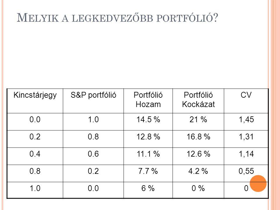 M ELYIK A LEGKEDVEZŐBB PORTFÓLIÓ ? KincstárjegyS&P portfólióPortfólió Hozam Portfólió Kockázat CV 0.01.014.5 %21 %1,45 0.20.812.8 %16.8 %1,31 0.40.611