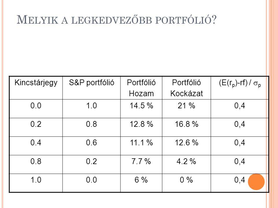 M ELYIK A LEGKEDVEZŐBB PORTFÓLIÓ ? KincstárjegyS&P portfólióPortfólió Hozam Portfólió Kockázat (E(r p )-rf) /  p 0.01.014.5 %21 %0,4 0.20.812.8 %16.8