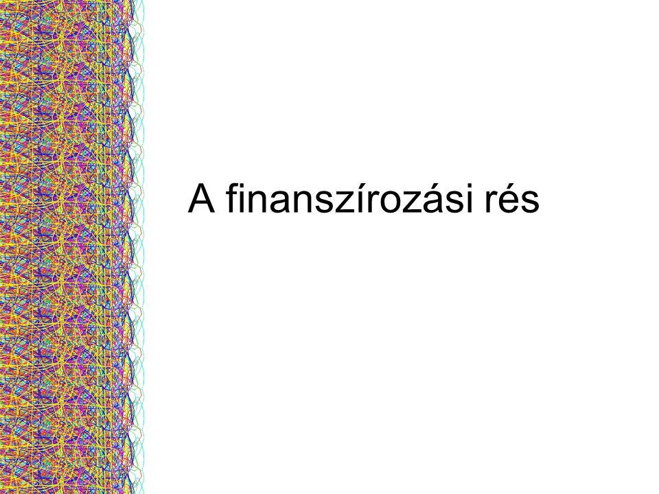 7/31/2014Free template from www.brainybetty.com 4 Finanszírozási rés: Az az egyensúlytalansági pozíció amikor a pénzügyi források kereslete és kínálata között különbség van.