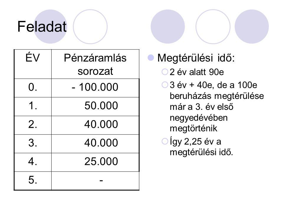 Feladat ÉVPénzáramlás sorozat 0.- 100.000 1. 50.000 2. 40.000 3. 40.000 4. 25.000 5. - Megtérülési idő:  2 év alatt 90e  3 év + 40e, de a 100e beruh