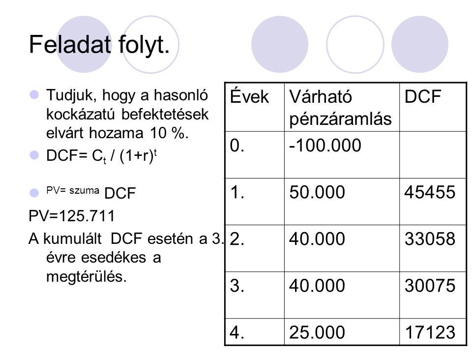 Feladat folyt. Tudjuk, hogy a hasonló kockázatú befektetések elvárt hozama 10 %. DCF= C t / (1+r) t PV= szuma DCF PV=125.711 A kumulált DCF esetén a 3