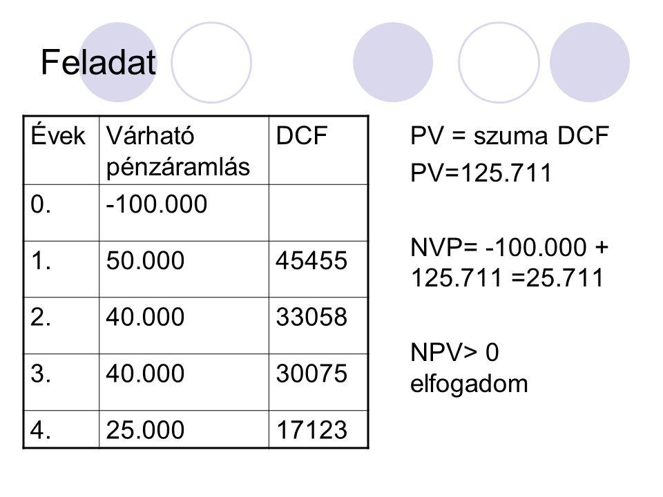 Feladat ÉvekVárható pénzáramlás DCF 0.-100.000 1.50.00045455 2.40.00033058 3.40.00030075 4.25.00017123 PV = szuma DCF PV=125.711 NVP= -100.000 + 125.7