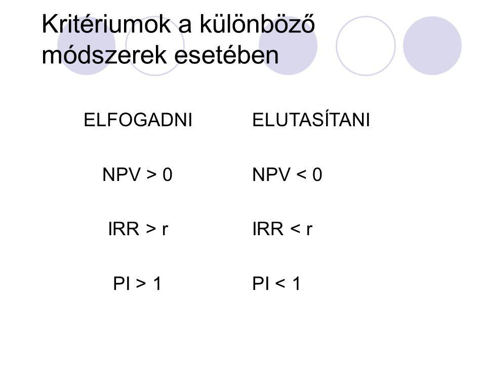 Kritériumok a különböző módszerek esetében ELFOGADNI NPV > 0 IRR > r PI > 1 ELUTASÍTANI NPV < 0 IRR < r PI < 1