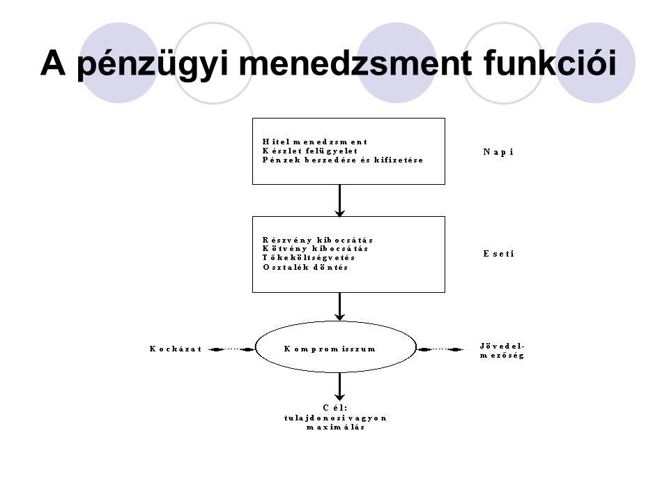 A pénzügyi menedzsment funkciói