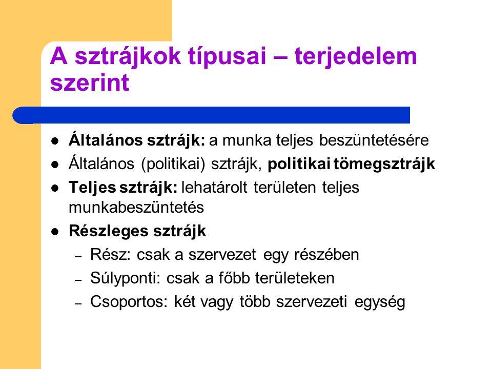 A sztrájkok típusai – terjedelem szerint Általános sztrájk: a munka teljes beszüntetésére Általános (politikai) sztrájk, politikai tömegsztrájk Teljes