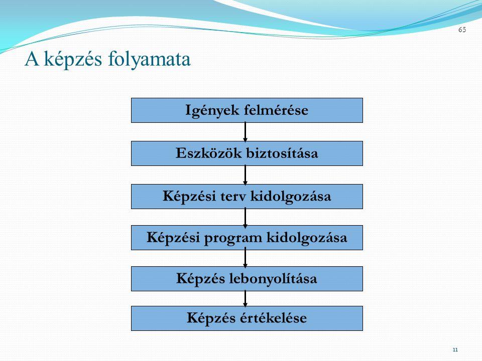11 A képzés folyamata Igények felmérése Eszközök biztosítása Képzési terv kidolgozása Képzési program kidolgozása Képzés lebonyolítása Képzés értékelése 65