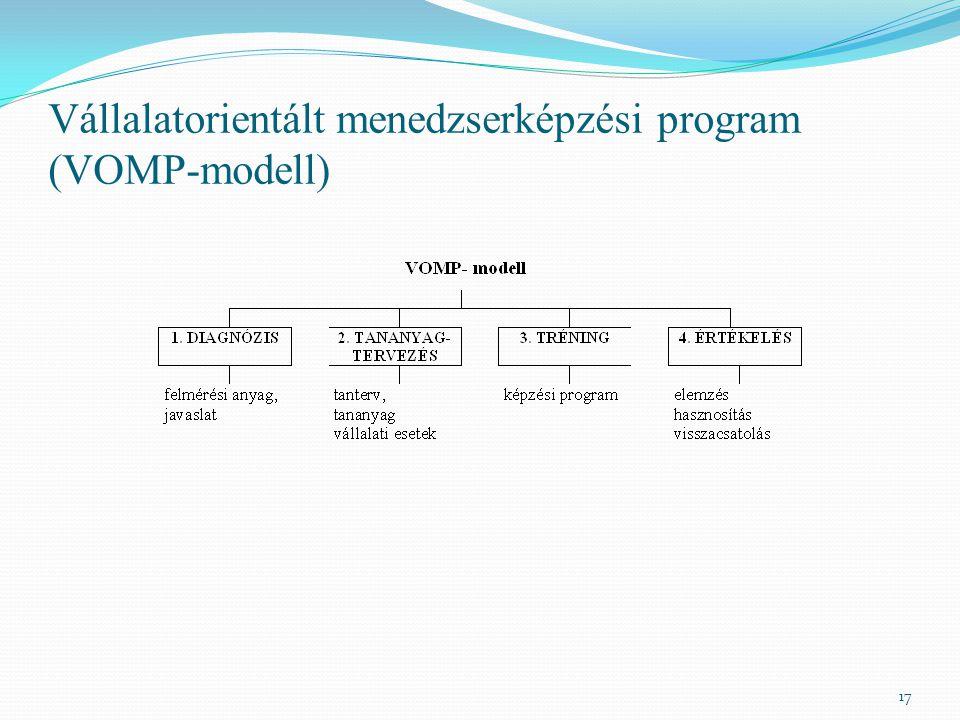 Vállalatorientált menedzserképzési program (VOMP-modell) 17