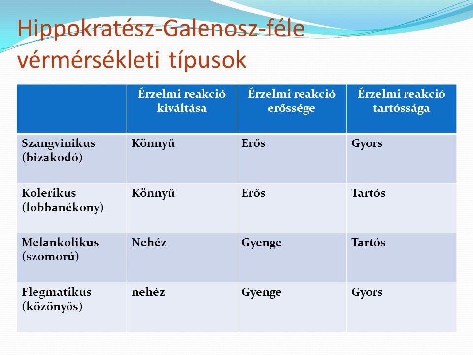 Hippokratész-Galenosz-féle vérmérsékleti típusok Érzelmi reakció kiváltása Érzelmi reakció erőssége Érzelmi reakció tartóssága Szangvinikus (bizakodó)