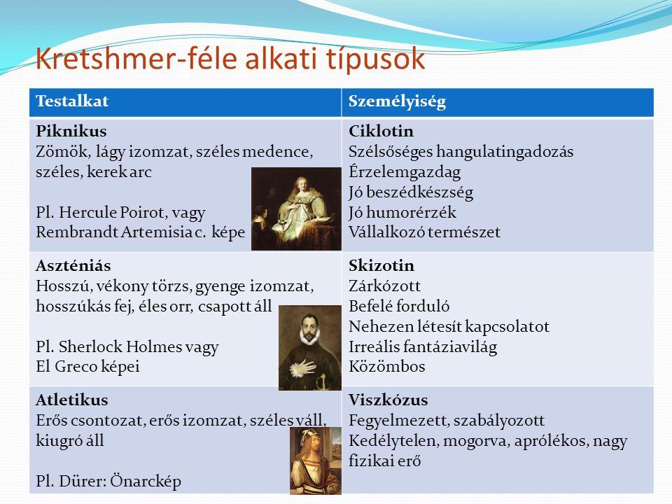 Kretshmer-féle alkati típusok TestalkatSzemélyiség Piknikus Zömök, lágy izomzat, széles medence, széles, kerek arc Pl. Hercule Poirot, vagy Rembrandt