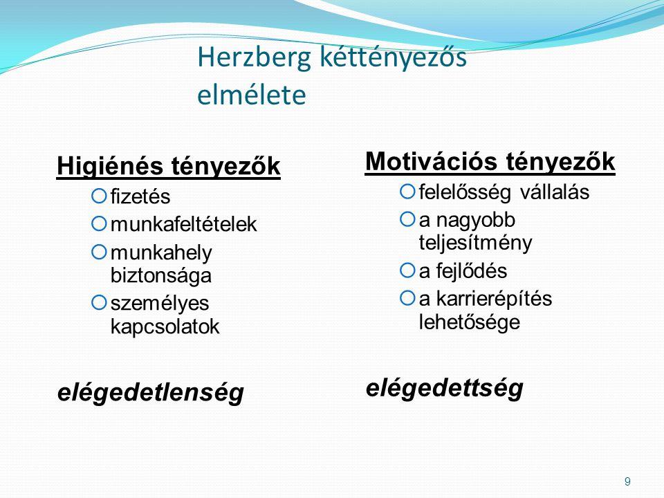 Herzberg kéttényezős elmélete Higiénés tényezők  fizetés  munkafeltételek  munkahely biztonsága  személyes kapcsolatok elégedetlenség Motivációs tényezők  felelősség vállalás  a nagyobb teljesítmény  a fejlődés  a karrierépítés lehetősége  elégedettség 9