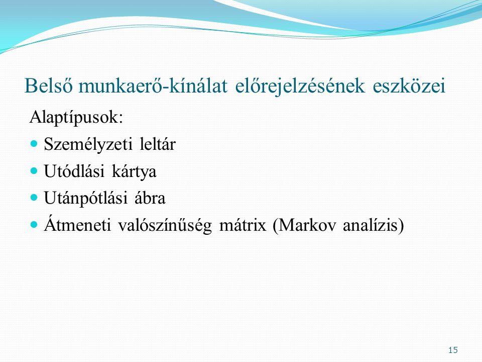 Belső munkaerő-kínálat előrejelzésének eszközei Alaptípusok: Személyzeti leltár Utódlási kártya Utánpótlási ábra Átmeneti valószínűség mátrix (Markov analízis) 15