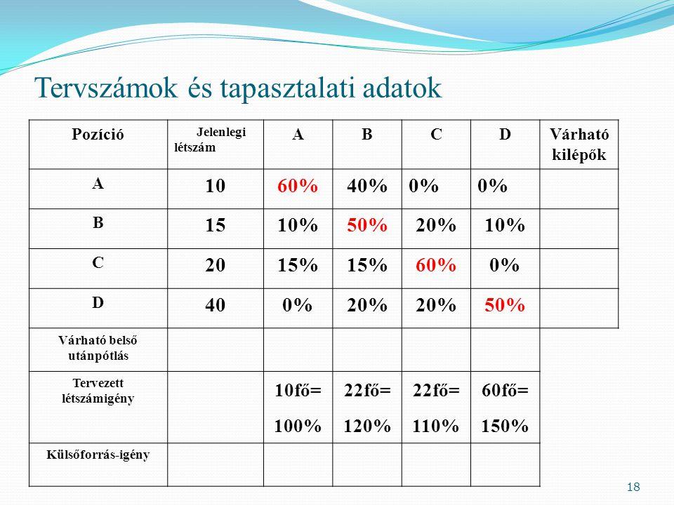 Tervszámok és tapasztalati adatok Pozíció Jelenlegi létszám ABCDVárható kilépők A 1060%40%0% B 1510%50%20%10% C 2015% 60%0% D 400%20% 50% Várható belső utánpótlás Tervezett létszámigény 10fő= 100% 22fő= 120% 22fő= 110% 60fő= 150% Külsőforrás-igény 18