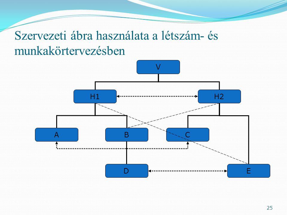 Szervezeti ábra használata a létszám- és munkakörtervezésben V H1H2 AC ED B 25