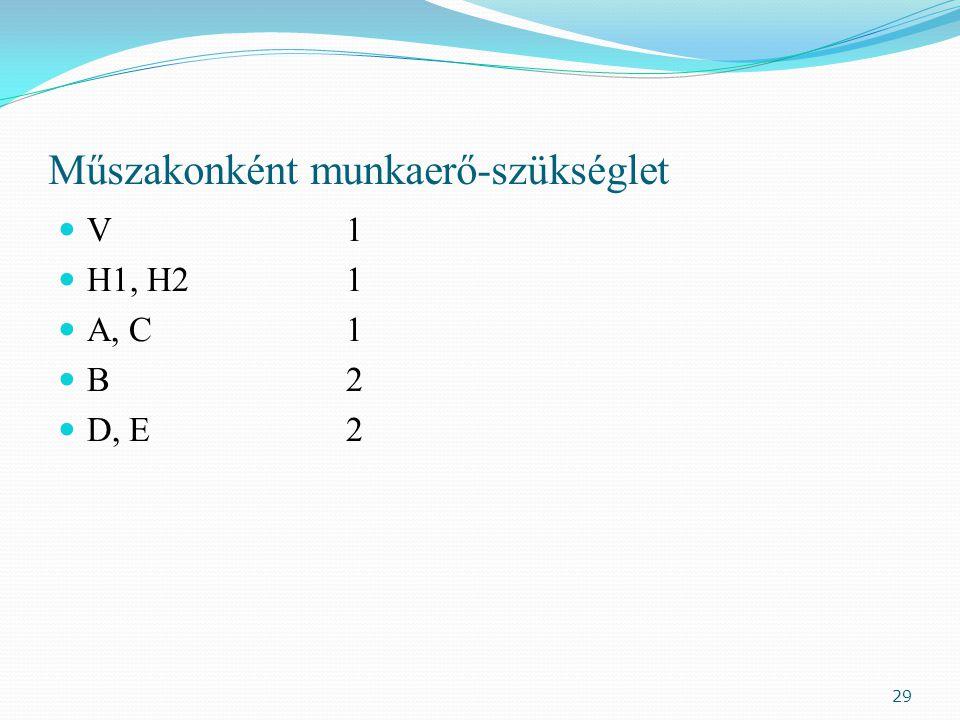 Műszakonként munkaerő-szükséglet V1 H1, H21 A, C1 B2 D, E2 29