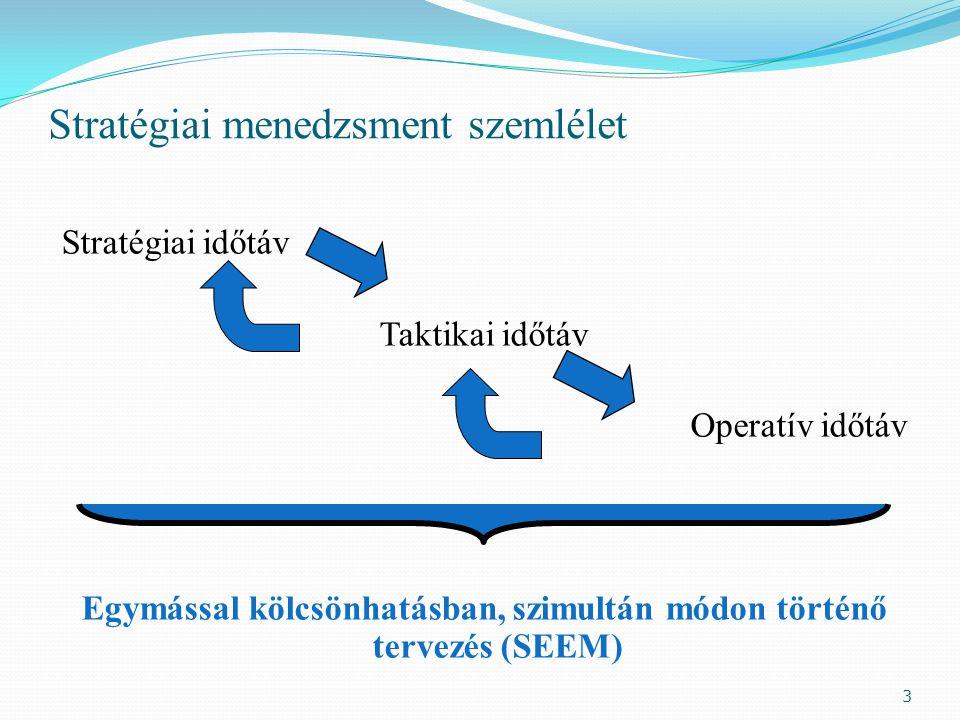 Stratégiai menedzsment szemlélet Stratégiai időtáv Taktikai időtáv Operatív időtáv Egymással kölcsönhatásban, szimultán módon történő tervezés (SEEM) 3