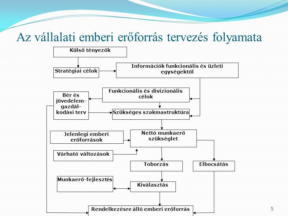 Az vállalati emberi erőforrás tervezés folyamata Külső tényezők Stratégiai célok Információk funkcionális és üzleti egységektől Funkcionális és divizionális célok Bér és jövedelem- gazdál- kodási terv Szükséges szakmastruktúra Nettó munkaerő szükséglet Jelenlegi emberi erőforrások Várható változások ToborzásElbocsátás Kiválasztás Munkaerő-fejlesztés Rendelkezésre álló emberi erőforrás 5