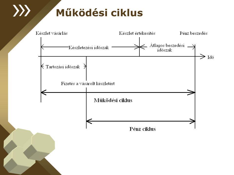 Működési ciklus