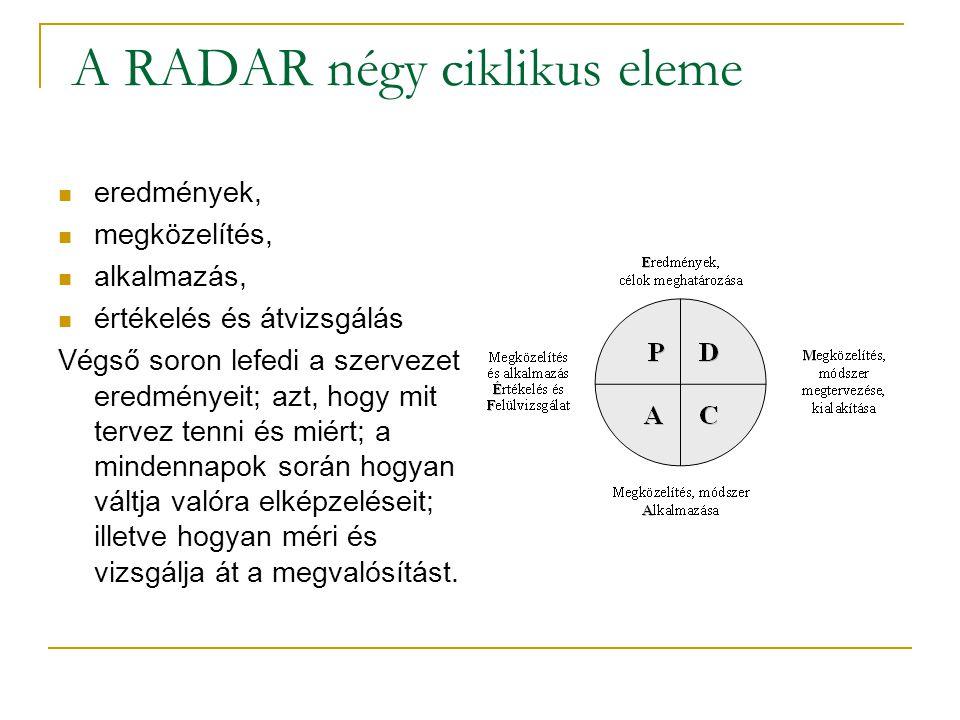 A RADAR négy ciklikus eleme eredmények, megközelítés, alkalmazás, értékelés és átvizsgálás Végső soron lefedi a szervezet eredményeit; azt, hogy mit t