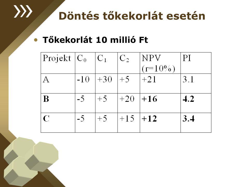 Döntés tőkekorlát esetén Tőkekorlát 10 millió Ft