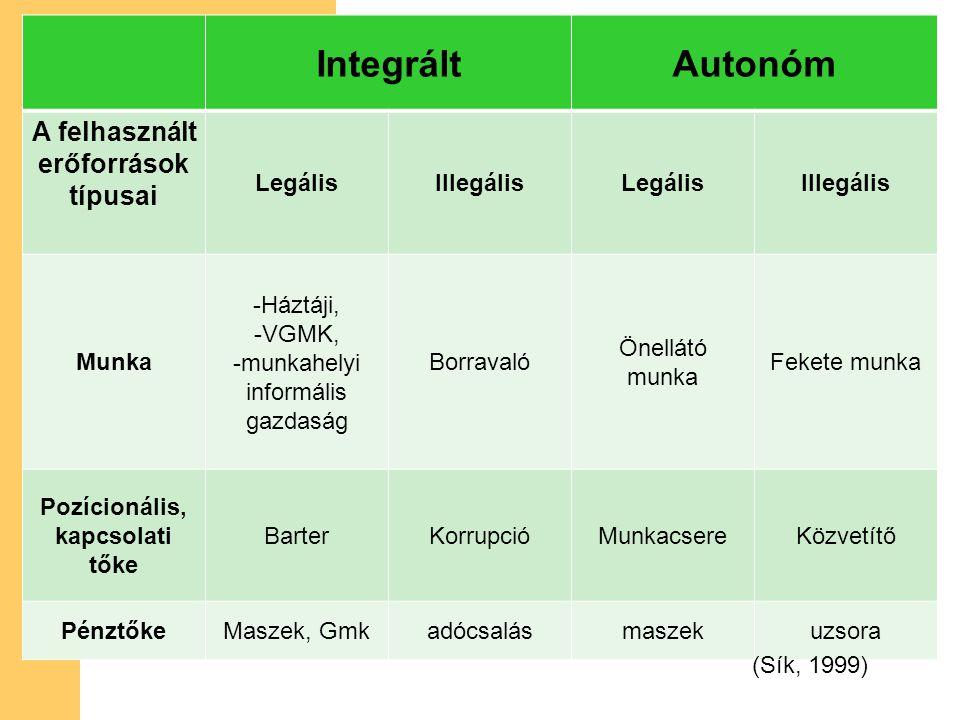 IntegráltAutonóm A felhasznált erőforrások típusai LegálisIllegálisLegálisIllegális Munka -Háztáji, -VGMK, -munkahelyi informális gazdaság Borravaló Önellátó munka Fekete munka Pozícionális, kapcsolati tőke BarterKorrupcióMunkacsereKözvetítő PénztőkeMaszek, Gmkadócsalásmaszekuzsora (Sík, 1999)