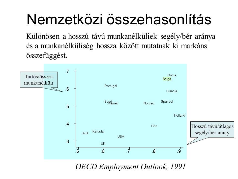 Nemzetközi összehasonlítás Különösen a hosszú távú munkanélküliek segély/bér aránya és a munkanélküliség hossza között mutatnak ki markáns összefüggés
