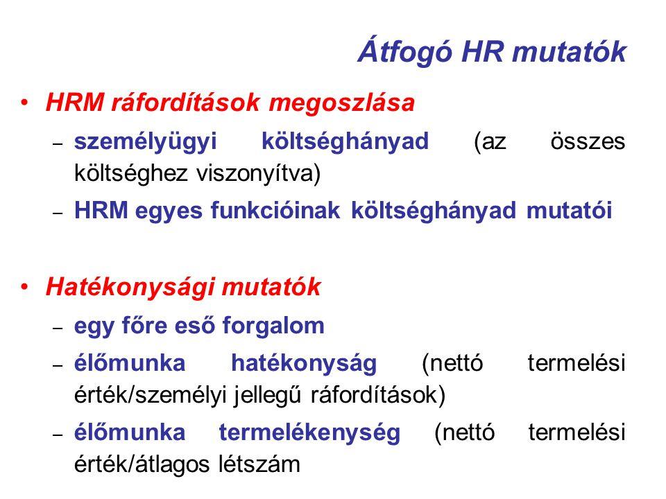 Átfogó HR mutatók HRM ráfordítások megoszlása – személyügyi költséghányad (az összes költséghez viszonyítva) – HRM egyes funkcióinak költséghányad mut