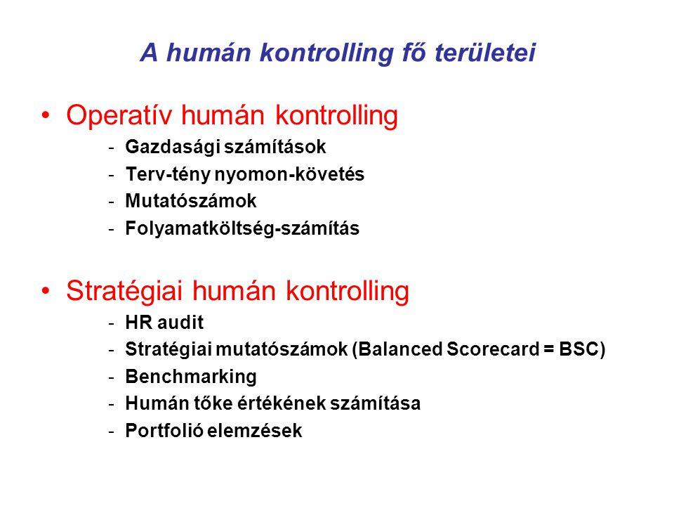 A humán kontrolling fő területei Operatív humán kontrolling -Gazdasági számítások -Terv-tény nyomon-követés -Mutatószámok -Folyamatköltség-számítás St