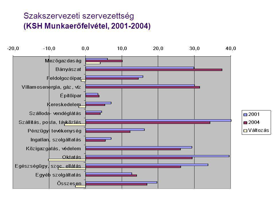 Szakszervezeti szervezettség (KSH Munkaerőfelvétel, 2001-2004)