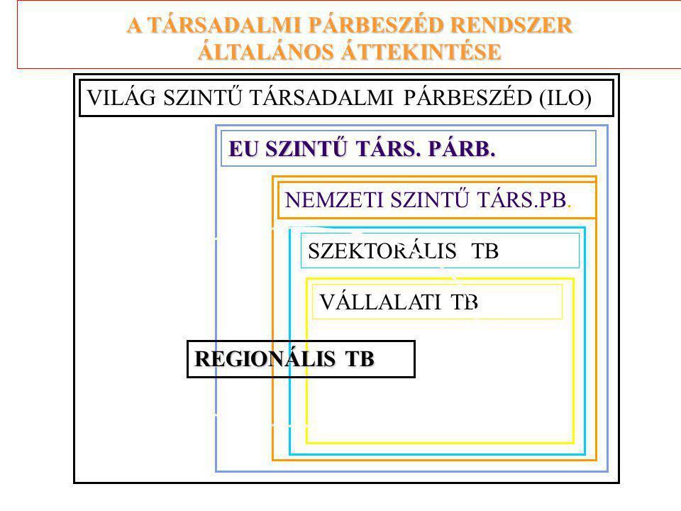 VILÁG SZINTŰ TÁRSADALMI PÁRBESZÉD (ILO) EU SZINTŰ TÁRS.