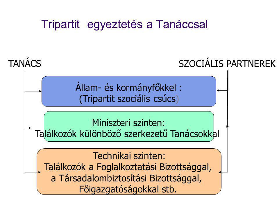 Tripartit egyeztetés a Tanáccsal Állam- és kormányfőkkel : (Tripartit szociális csúcs) TANÁCS SZOCIÁLIS PARTNEREK Miniszteri szinten: Találkozók különböző szerkezetű Tanácsokkal Technikai szinten: Találkozók a Foglalkoztatási Bizottsággal, a Társadalombiztosítási Bizottsággal, Főigazgatóságokkal stb.