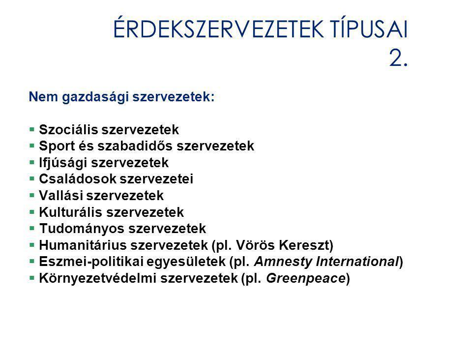 ÉRDEKSZERVEZETEK TÍPUSAI 3. Magánjogi alapon szerveződők (pl.