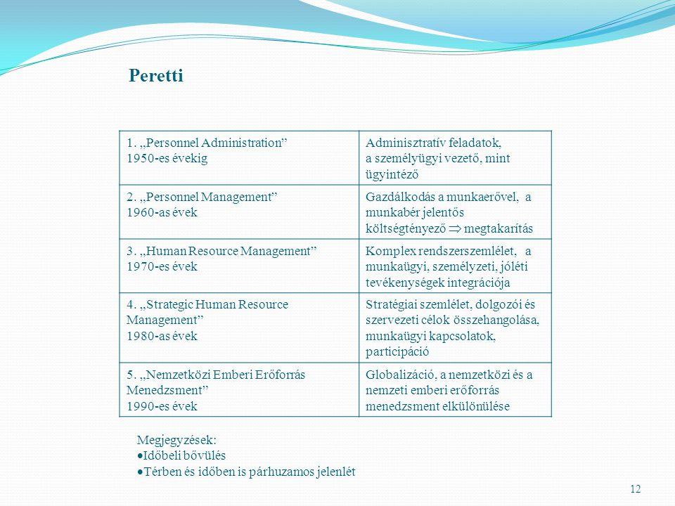 """12 Peretti 1. """"Personnel Administration"""" 1950-es évekig Adminisztratív feladatok, a személyügyi vezető, mint ügyintéző 2. """"Personnel Management"""" 1960-"""