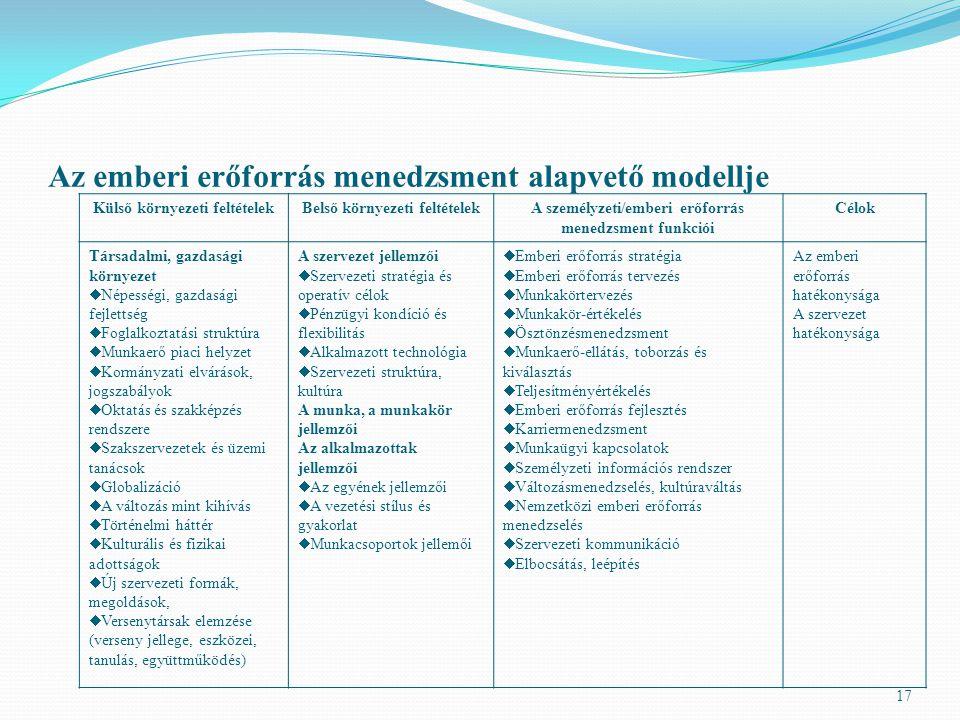 Az emberi erőforrás menedzsment alapvető modellje 17 Külső környezeti feltételekBelső környezeti feltételekA személyzeti/emberi erőforrás menedzsment