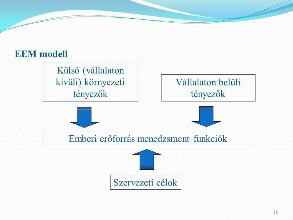 EEM modell 18 Külső (vállalaton kívüli) környezeti tényezők Vállalaton belüli tényezők Emberi erőforrás menedzsment funkciók Szervezeti célok