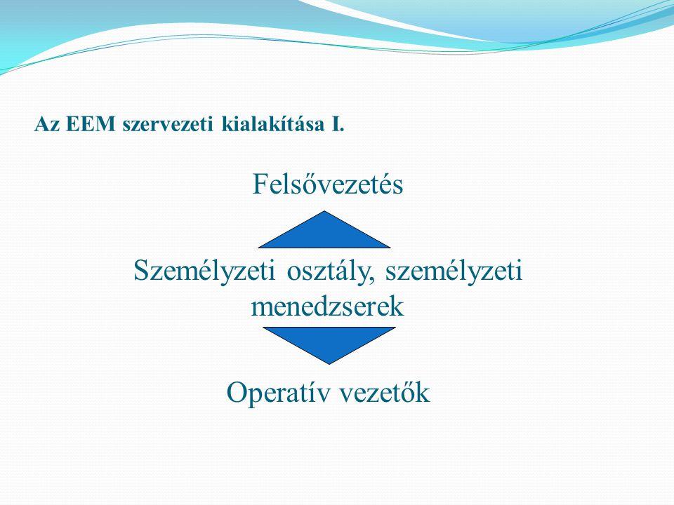 Az EEM szervezeti kialakítása I. Felsővezetés Személyzeti osztály, személyzeti menedzserek Operatív vezetők