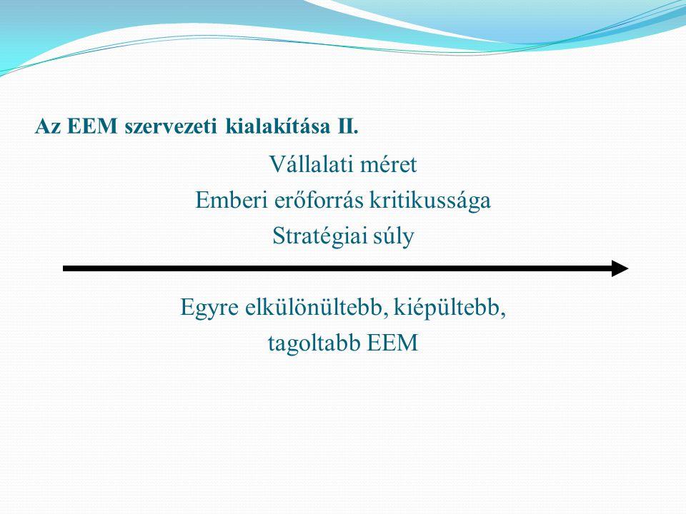 Az EEM szervezeti kialakítása II. Vállalati méret Emberi erőforrás kritikussága Stratégiai súly Egyre elkülönültebb, kiépültebb, tagoltabb EEM