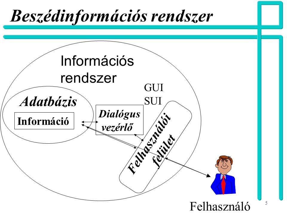 5 Beszédinformációs rendszer Információs rendszer Információ Felhasználó Adatbázis Felhasználói felület GUI SUI Dialógus vezérlő