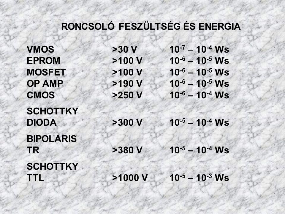 Elektrosztatikus roncsolások (ESD)