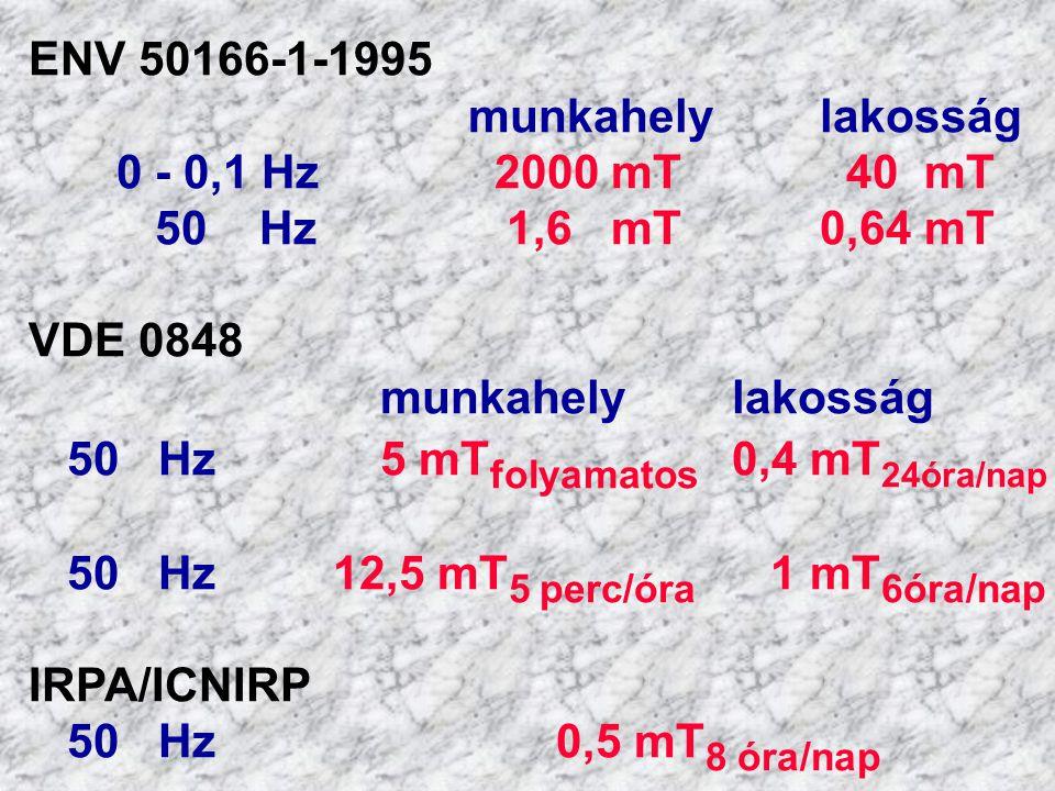 ENV 50166-1-1995 munkahelylakosság 0 - 0,1 Hz 2000 mT 40 mT 50 Hz 1,6 mT0,64 mT VDE 0848 munkahelylakosság 50 Hz 5 mT folyamatos 0,4 mT 24óra/nap 50 Hz 12,5 mT 5 perc/óra 1 mT 6óra/nap IRPA/ICNIRP 50 Hz0,5 mT 8 óra/nap