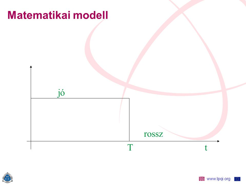 www.lpqi.org Matematikai modell jó rossz T t